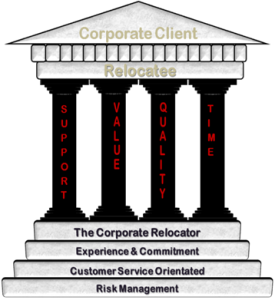 The Four Pillars of The Corporate Relocator